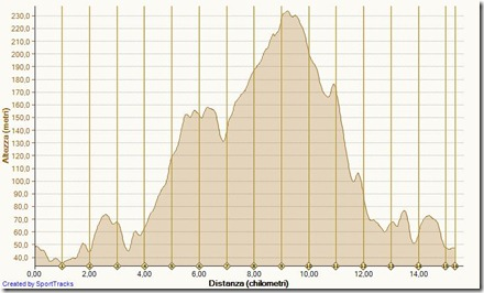 GARA Trofeo Cinque Frantoi - Valenzatico (Pt) 21-10-2012, Altezza