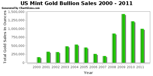 gold-bullion-sales