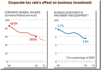 Corporate tax rate's effect on business investment