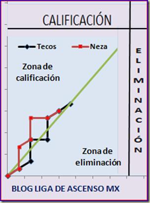 Grafica tecos - neza