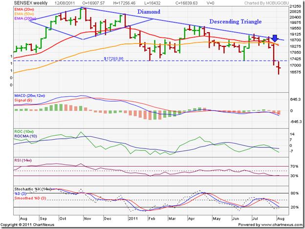 Sensex_Aug1211