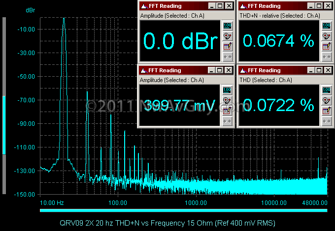 QRV09 2X 20 hz THD N vs Frequency 15 Ohm (Ref 400 mV RMS)