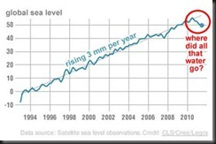 global_sea_level