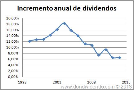 Incremento anual de dividendos JNJ Don Dividendo