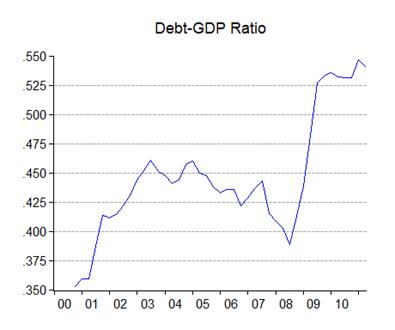 03_debt_gdp
