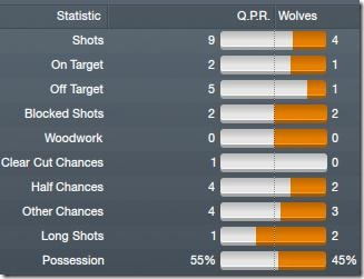 Vs Wolves