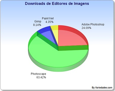 Editores de Imagens