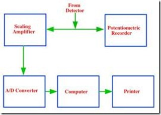Processing system
