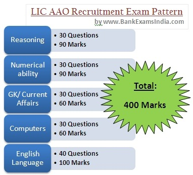 how to prepare for LIC AAO exams, books for lic aao exams, what is the lic aao exam pattern,preparing for lic aao recruitment 2013