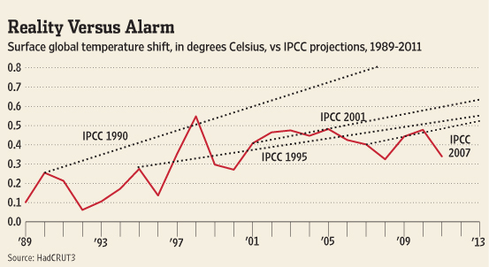 A highly deceptive graph from the Wall Street Journal purporting to show that IPCC model predictions of surface warming are 'falsified'. What the authors don't tell you is that the lines they plot are really just the average long-term slopes of a bunch of different models. When you calculate the slope of the data WITH error bars, the model predictions are very likely to be in that range. Disinformation courtesy The Wall Street Journal