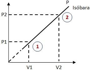 grafica isobara
