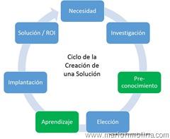 ciclo de la creación de soluciones