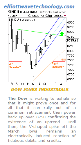 Dow Chart June 19 - 2009