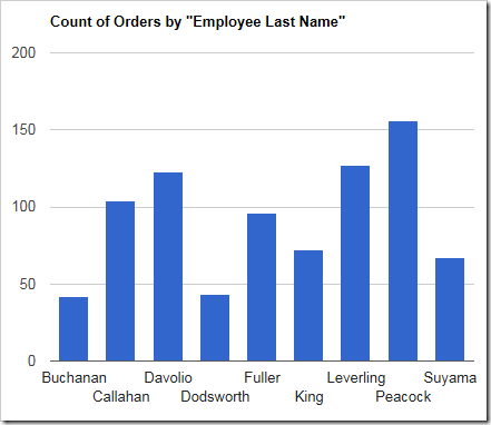 A column chart showing the count of orders made by each employee.
