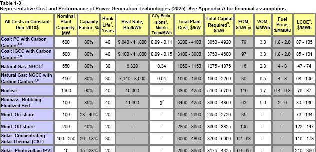 EPRI 2025 levelized cost estimates