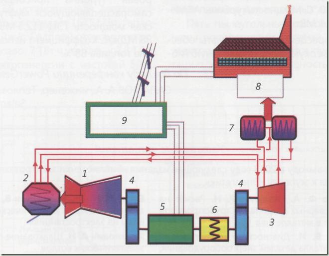 Схема ТЭЦ Ruesselheim: