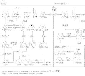 [AA]モナー達の高校生活・相関図(学校編)