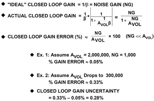 Changes in open-loop gain cause closed-loop gain uncertainty