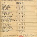 1940_04_08_wykaz ilościowy wysiedlonych ze Zd-Woli zam w Staszowie.jpg