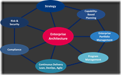 20140715_Enterprise Architecture - key to successful business transformation_image 1
