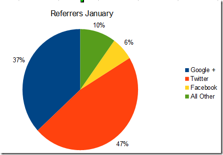 Referrers Jan
