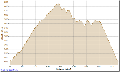 Running Silverado Loop counterclockwise 12-30-2012, Elevation - Distance