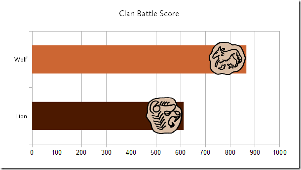 Clan Battle 04