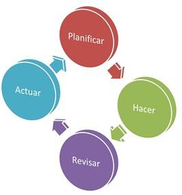 Planificar-Hacer-Revisar-Actuar