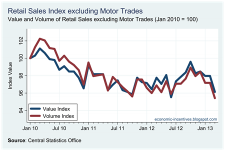 Ex Motor Trades Index