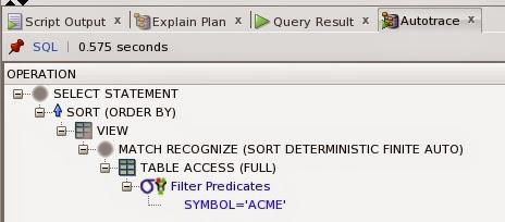Match Recognize keywords in Otimizer explain plan