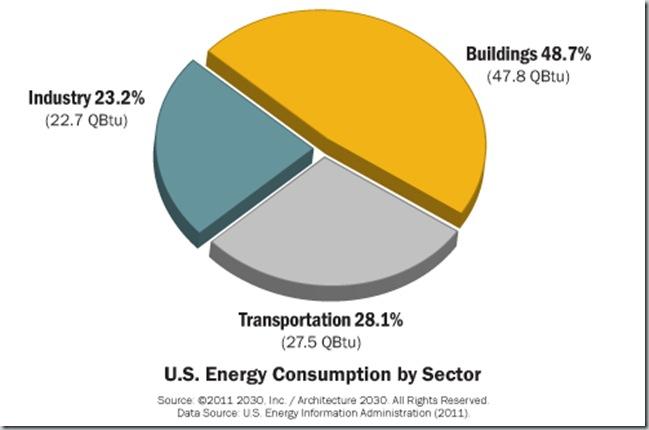 Consumo de energia en EEUU