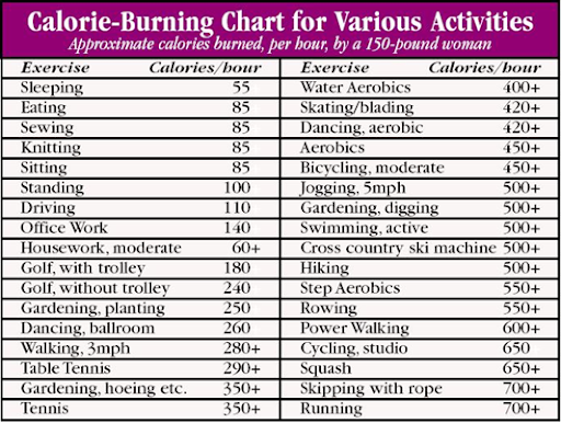 How many calories burned from sex