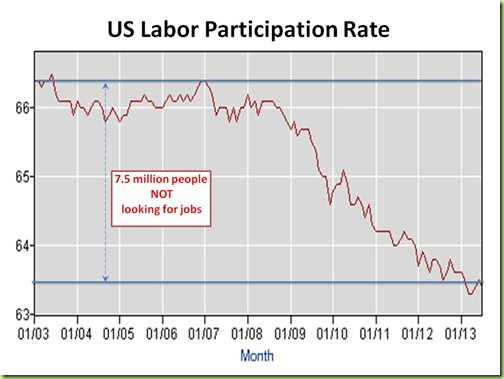us-labor-participation-rate