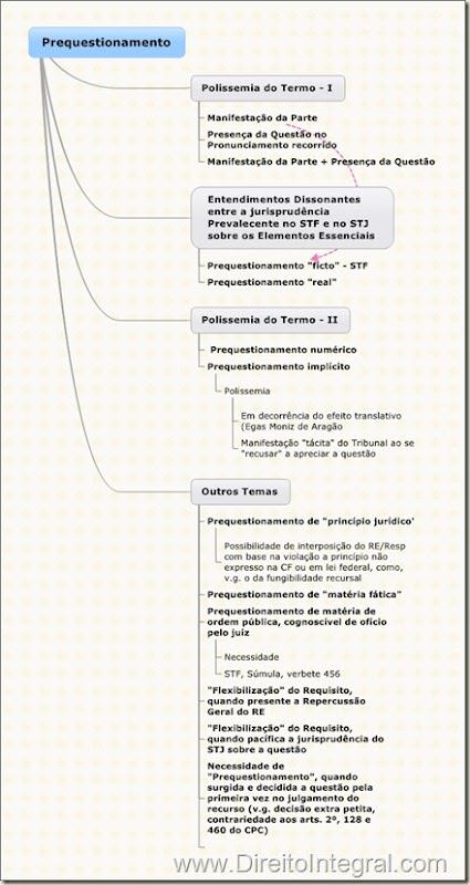 Mapa Mental e Fluxograma da Obra Prequestionamento e Repercussão Geral, de José Miguel Garcia Medina.