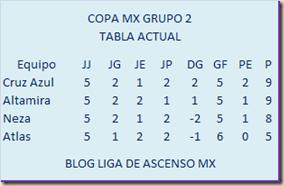 Tabla grupo 2