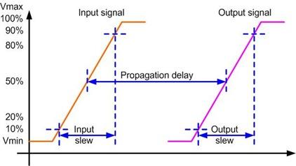 propagation_delays