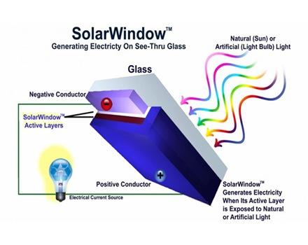 ventanas-solares-panel-solar-de-pelicula-delgada