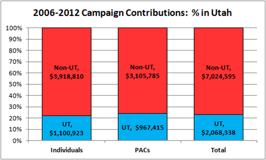 2006-2012 Campaign Contributions for Senator Hatch: % in Utah