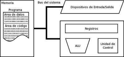 PC - Arquitectura de Von Neumann