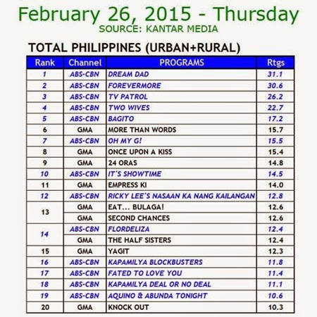 Kantar Media National TV Ratings - Feb 26, 2015 (Thurs)