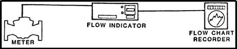 Chart Recording System