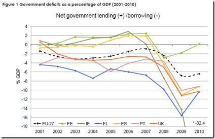 Six EU countries - austerity mesures - 1