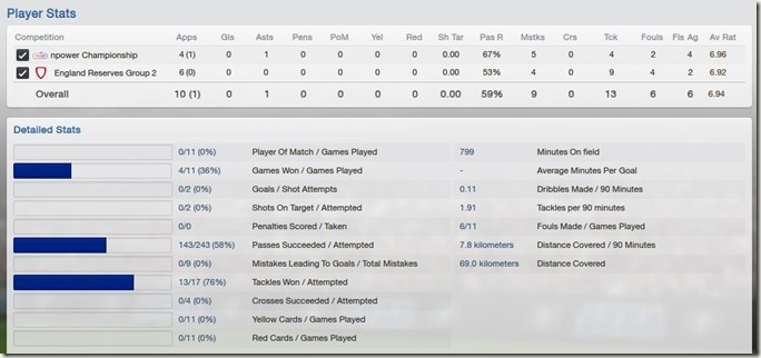 Player stats in Football Manager 2013