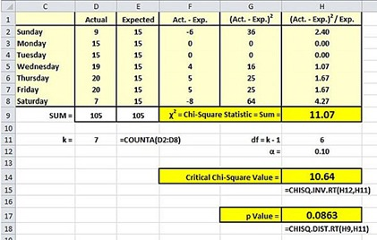 chi square, chi-square, goodness of fit, goodness-of-fit, gof test, statistics, excel, excel 2010, excel 2013
