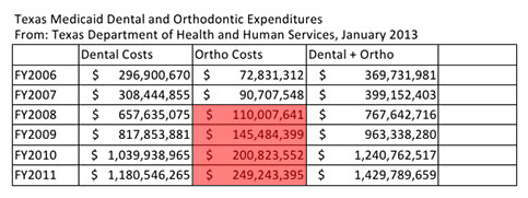 Texas Medicaid Dental and Ortho Jan 2013