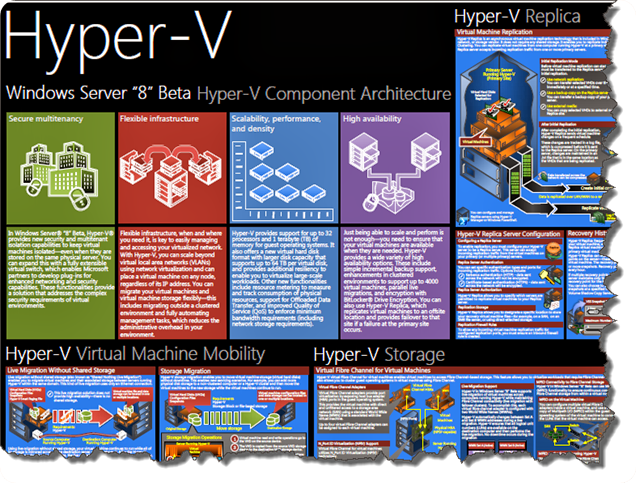 How about some hyper v eye candy v3 0 vcloud info for Microsoft hyper v architecture