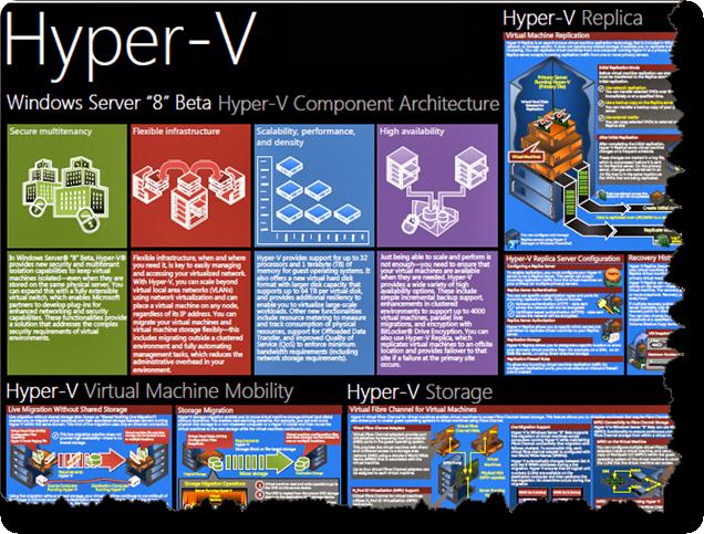 Hyper-V Poster