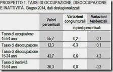 Tassi di occupazione, disoccupazione e inattività. Giugno 2014