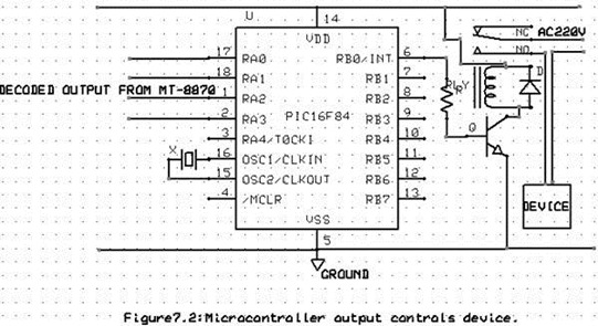 microcontroller output controls device