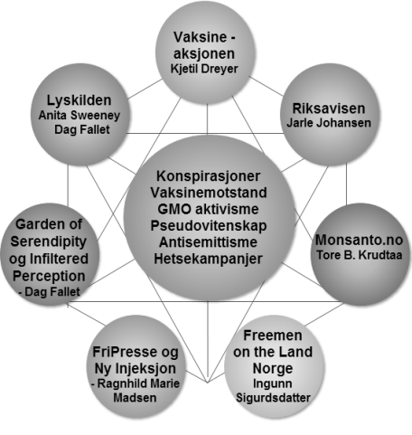 sirkel av vås